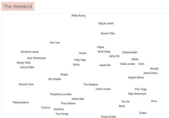 Music-Map : et si vous écoutiez la même musique que vos stars préférées ?