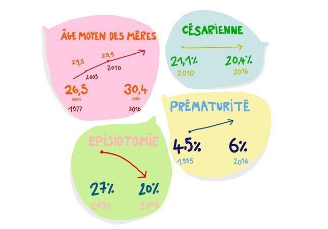 La maternité et les Françaises en 2016 : découvrez notre infographie